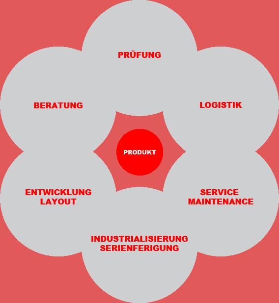 Services 1 1 - Mechatronik